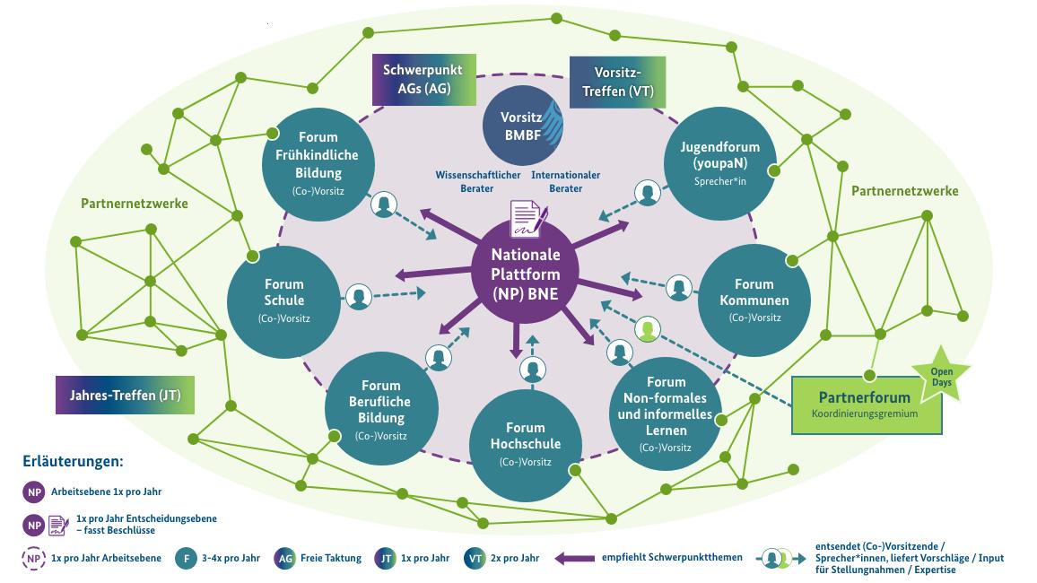 Das Bild zeigt die Gremien der deutschen Umsetzung des UNESCO-Programms BNE 2030